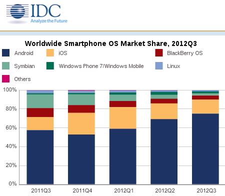 Аналитика: Анализ рынка смартфонов от IDC