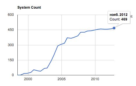 Аналитика: Более 93% самых производительных суперкомпьютеров работают под управлением Linux